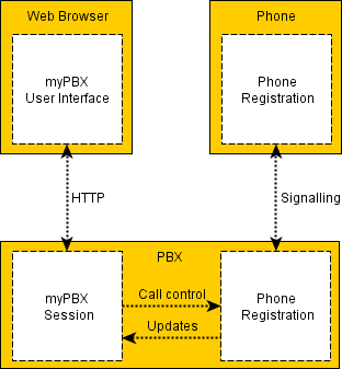 Image:Mypbx_overview.png