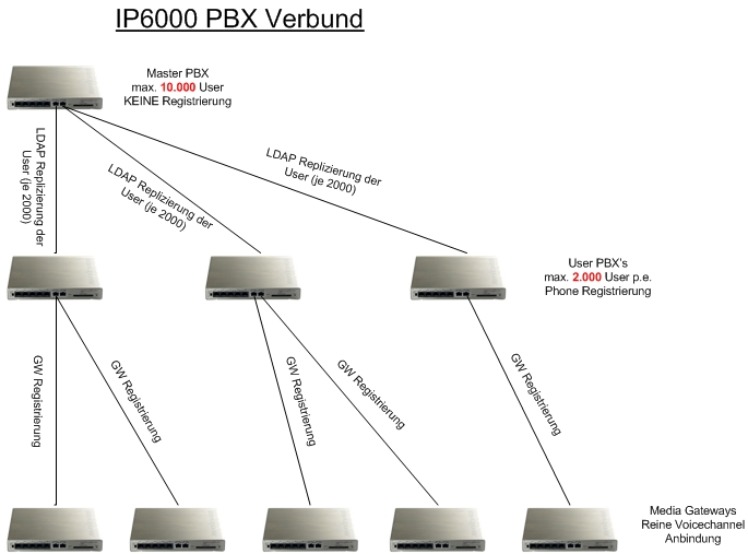 Image:How to implement large PBXs03.jpg