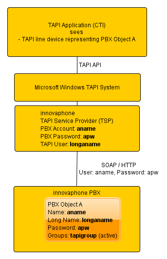 Image:Unified Win32 and x64 TAPI Service Provider - FirstParty.png