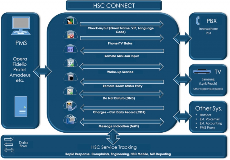Image:HSC-Connect-Overview.jpg