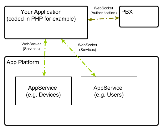 Reference13r1:Concept Talking to the v13 Application