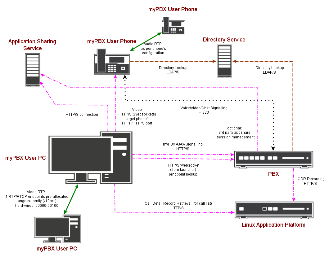 Howto:What Ports are used for Signaling and Voice Traffic in