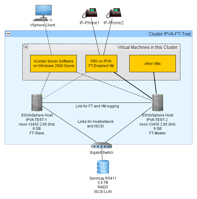 Howto:Implement PBX with zero downtime using IPVA and VMWare Fault