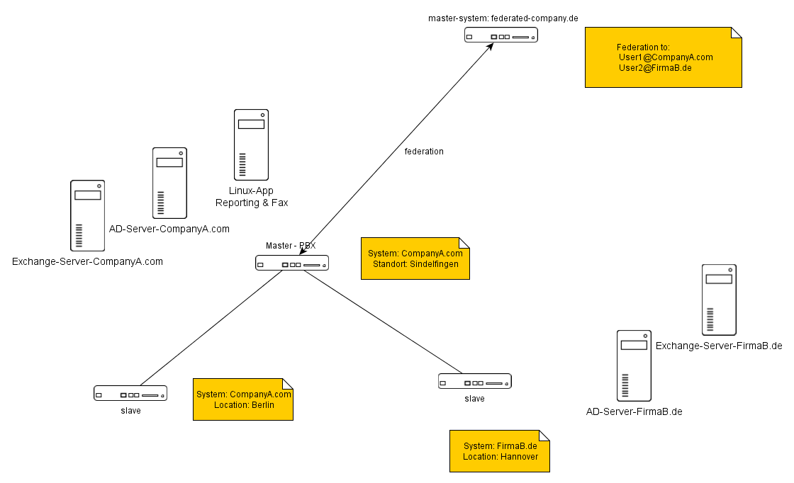 Howto:Best practice for a PBX with multi-domain users
