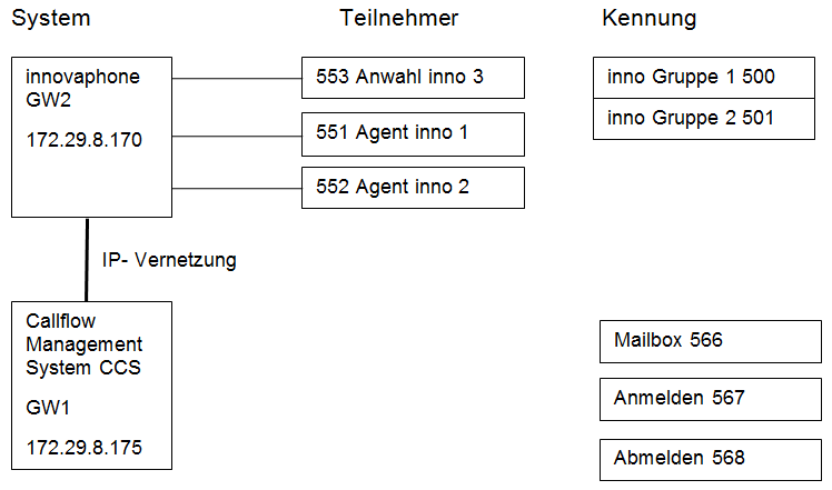 Howto:Callflow Managementsystem CCS - Wbe AG - 3rd Party Product ...